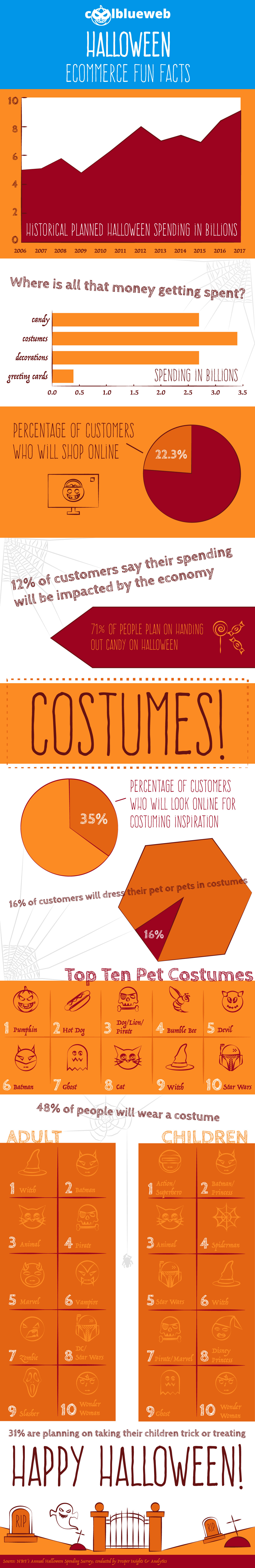 spooktacular halloween ecommerce facts [infographic] | coolblueweb